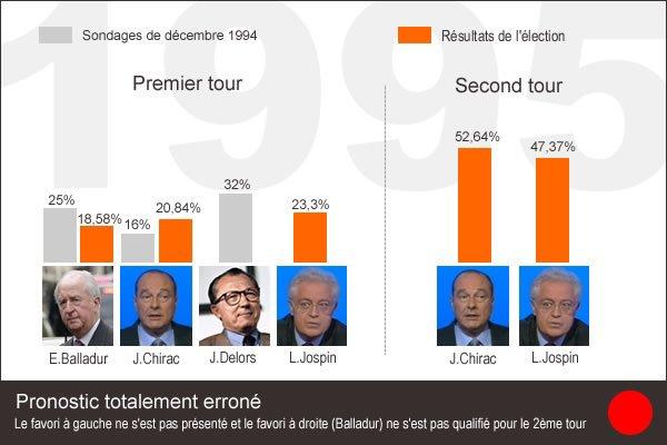 En France, second tour des élections présidentielles : Jacques Chirac l'emporte face à Lionel Jospin