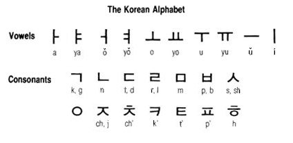 _  Comment étudier le coréen   _