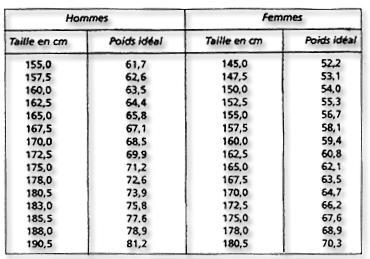 calcul poids ideal femme