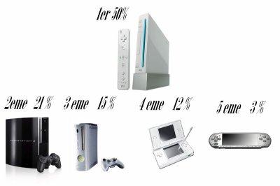 quel et votre console favorite ?