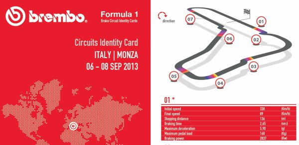 Freinage F1 vs MOTOGP...