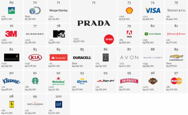 Le nouveau top 100 des marques les plus influentes au monde