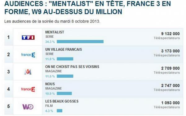 Audiences françaises du mardi 8 octobre