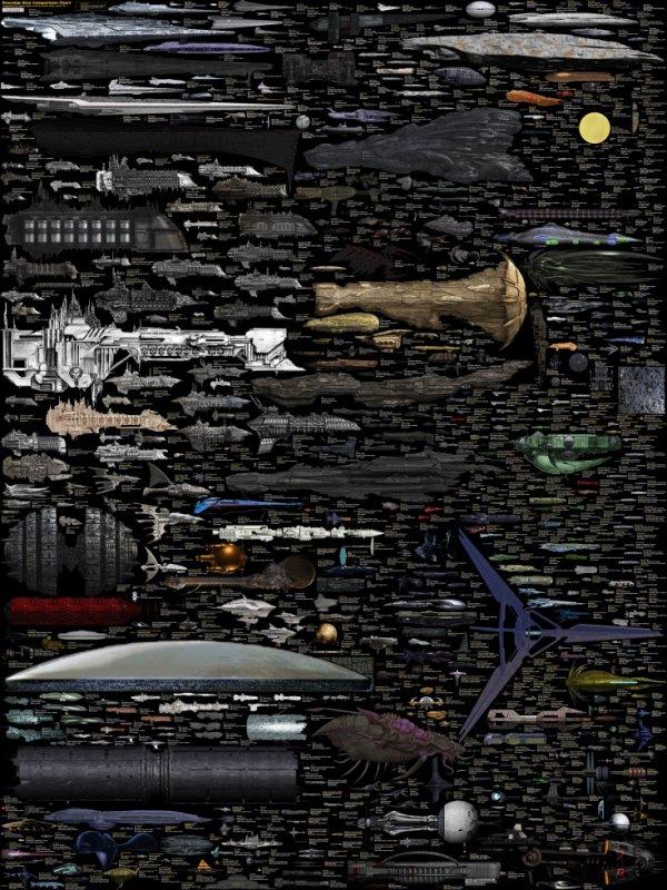L'infographie recensant tous les vaisseaux (Star Wars, Star Trek, Dr Who, Starship Trooper, Dead Space...) est enfin terminée !