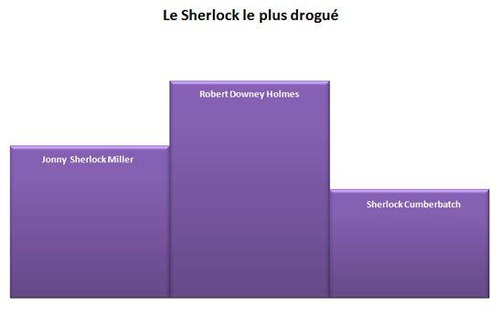 Sherlock Holmes : Jonny Lee Miller, Benedict Cumberbatch, Robert Downey Jr... C'est qui le meilleur ?