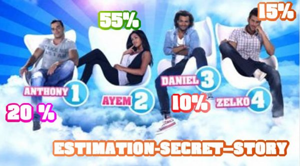 QUATRIEME ESTIMATION DE VOTES : ANTHONY AYEM DANIEL ZELKO