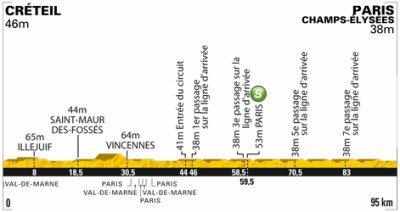 Tour de France 2011 Etape 21: Créteil > Paris Champs-Élysées 95km