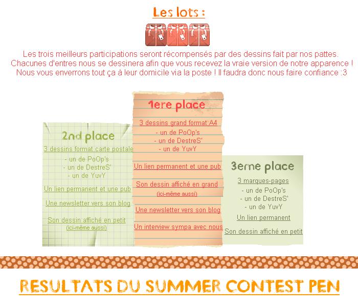 Les résultats du concours !