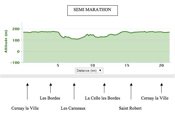 Résultat du semi et Marathon de Cernay Ville