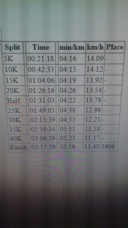 Résultat du Marathon de Londres