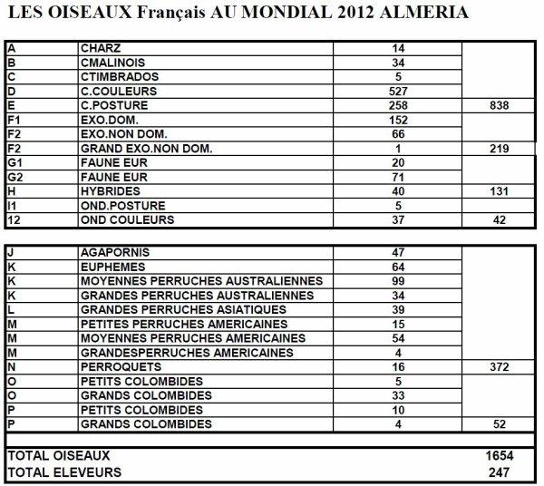 NOUVELLES DU MONDIAL 2012 (PARTICIPATION FRANCAISE)