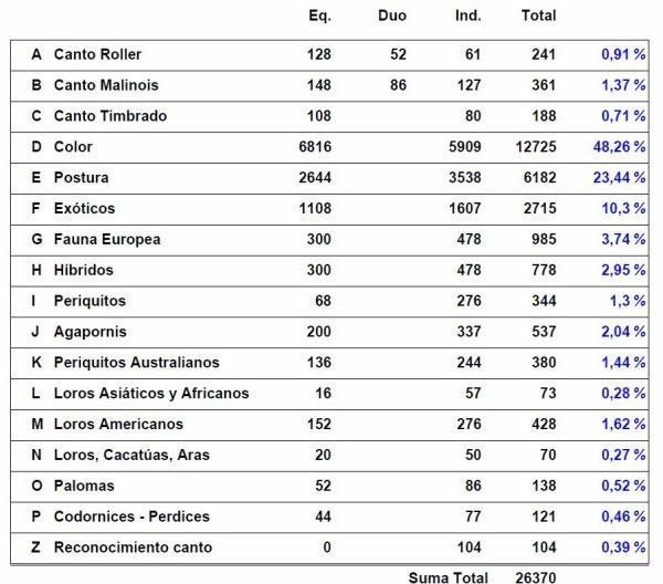 NOUVELLES DE MONDIAL (LA PARTICIPATION PAR PAYS ET TYPE D'OISEAUX)