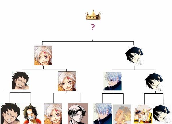 Final : Rin vs Allen