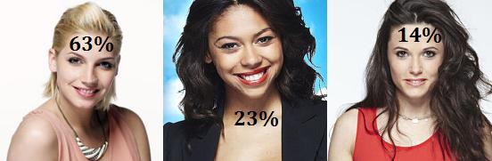 """✖ Résultats du sondage sur le blog """"Qui Thomas préfère t-il ?"""" ✖"""