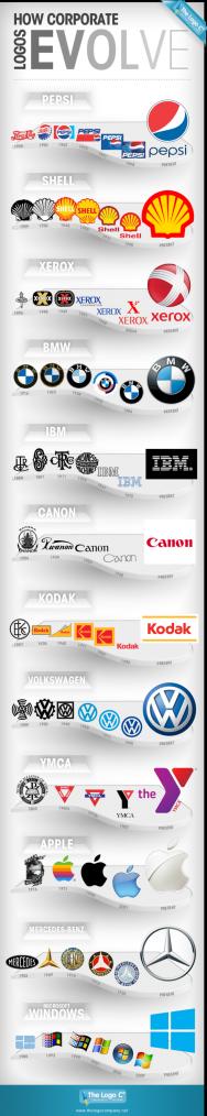 L'évolution des logos