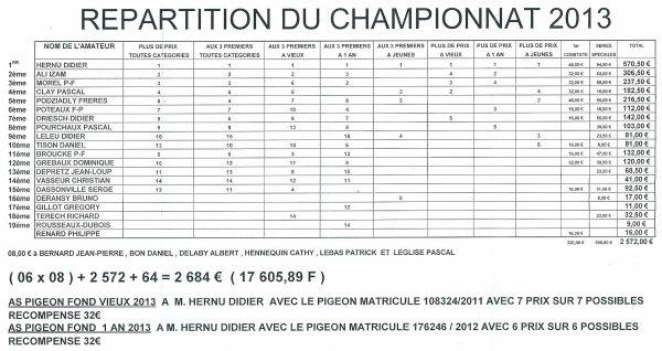 Remise des Prix des Calc de Calonne lievin le 22/02/14