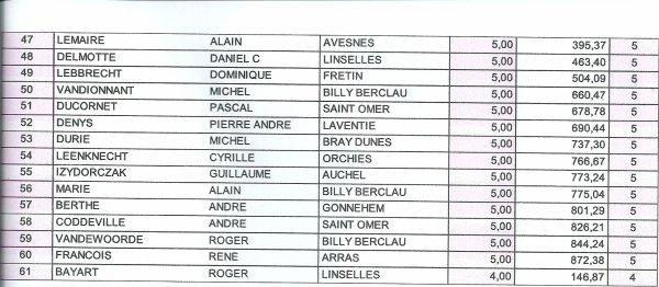 """Championnat a jeune au Alc Calc 2015  """" 1 er du Général avec 16 points / 20 """""""