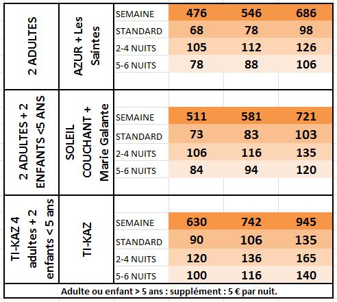 Habitation Pineau - Deshaies - Guadeloupe - TARIFS ET DISPONIBILITES