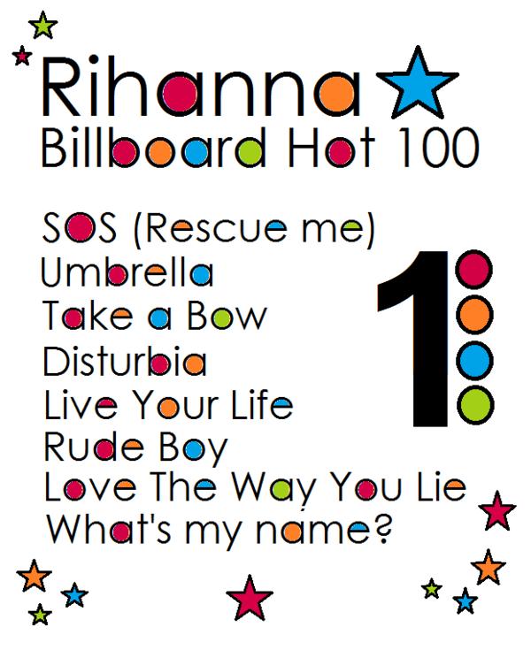 """-- Jeudi 11 Novembre 2010 : Rihanna à atteint pour la 8ème fois le sommet du « Billboard Hot 100 » non pas avec ''Only Girl (in the World"""" ( actuellement 4ème)  mais avec ''What's My Name'' qui a progressée de 59place et se hisse maintenant a la première place de ce classement ..--"""