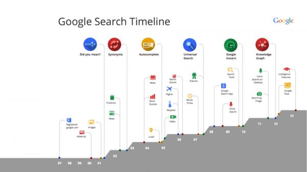L'évolution des résultats de recherche Google