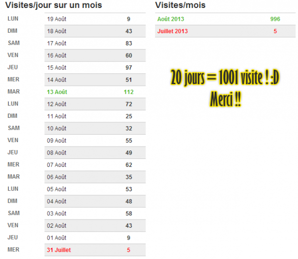 1001 Visite depuis 20 jours de la crétion du blog ? what the .. :D