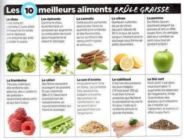 Aliments à calories négatives et aliments brûle graisse