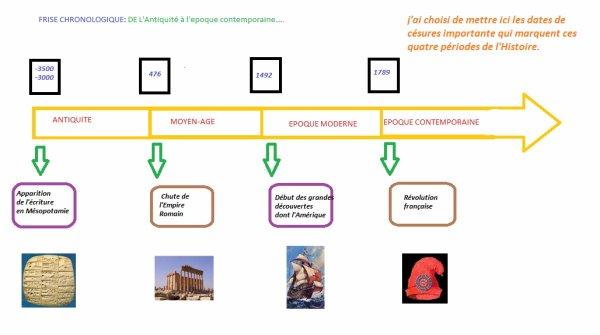 Frise Chronologique Blog De Lamusephemere