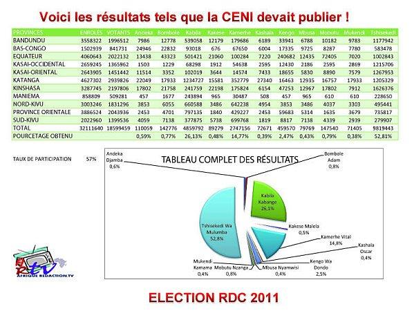 LES RESULTATS PROVISOIRES DES ELECTIONS EN RDC DU 29 NOVEMBRE 2011