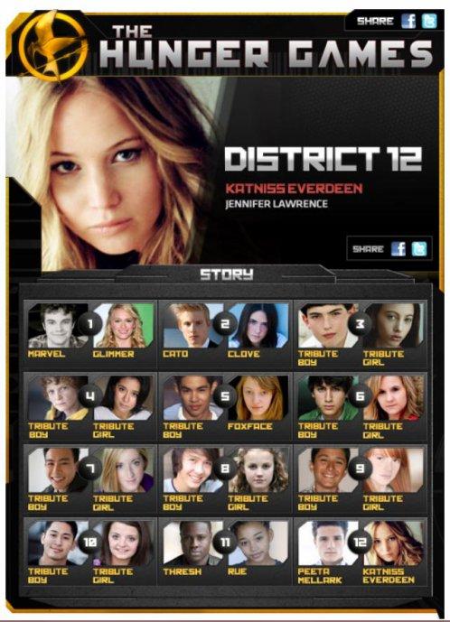 Le casting au complet - Hunger Games