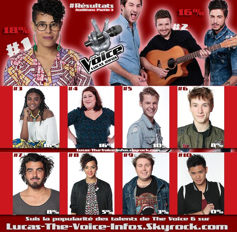 #Résultats : Talents Préférés - Auditions Partie 3
