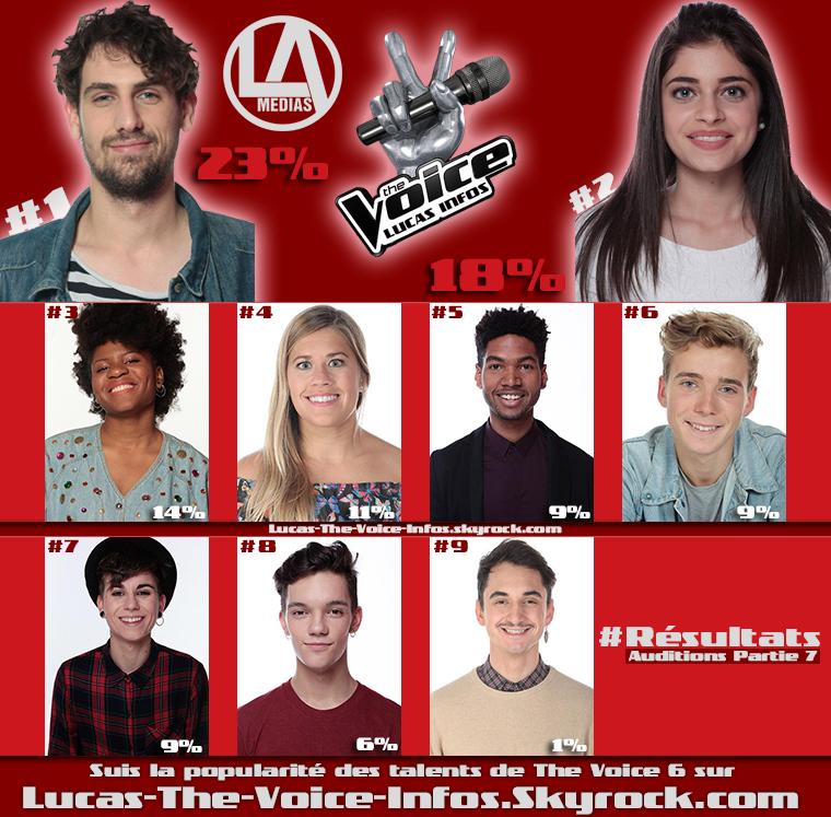 #Résultats : Talents Préférés - Auditions Partie 7