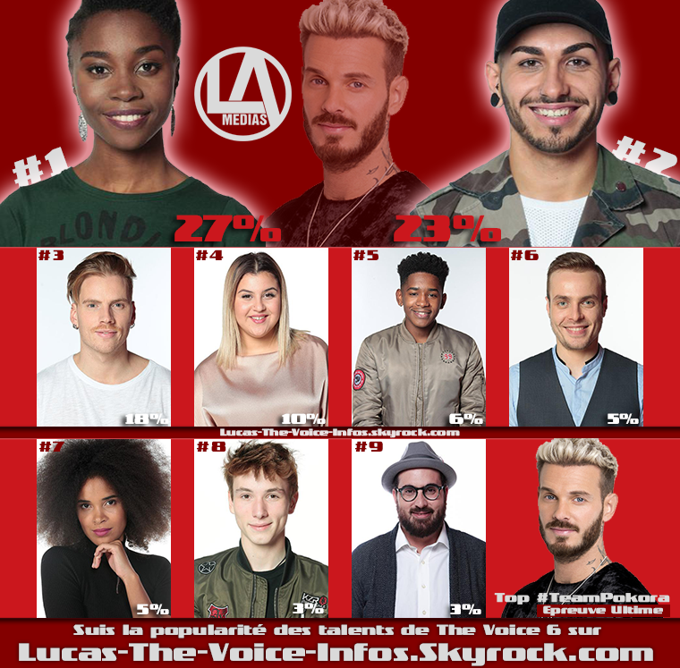 #Résultats : Top Talents par équipe - Epreuve Ultime