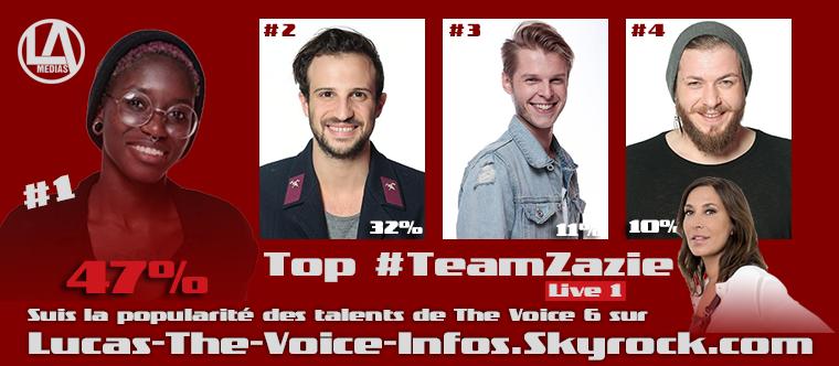 #Résultats : Top Talents par équipe - Live 1