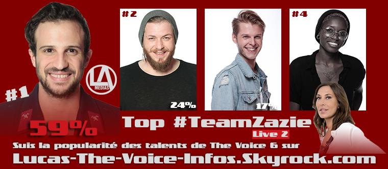 #Résultats : Top Talents par équipe - Live 2