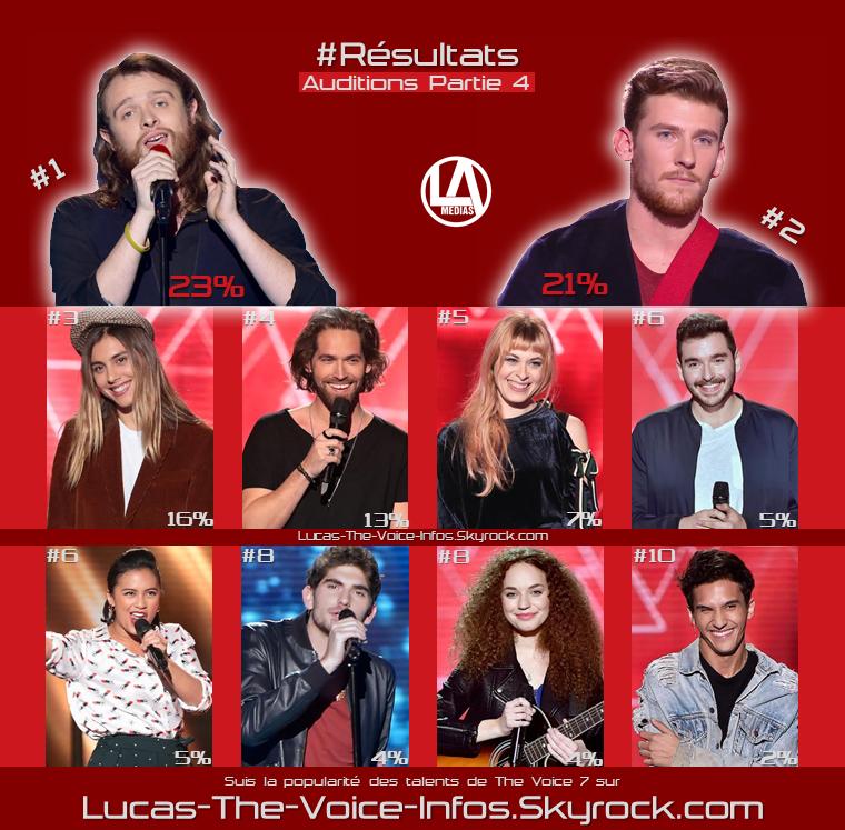 #Résultats : Talents Préférés - Auditions Partie 4