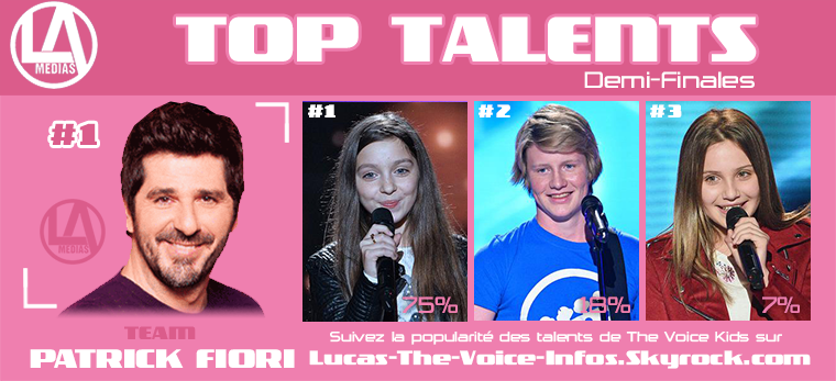 #Résultats : Top talents - Demi-Finales