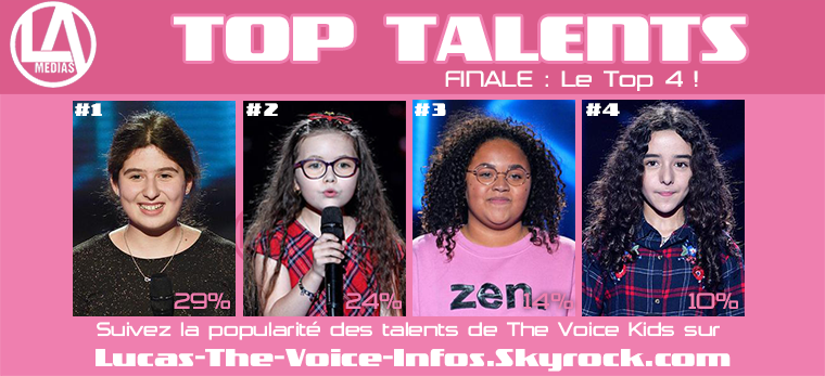 #Résultats : Top talents - Finale