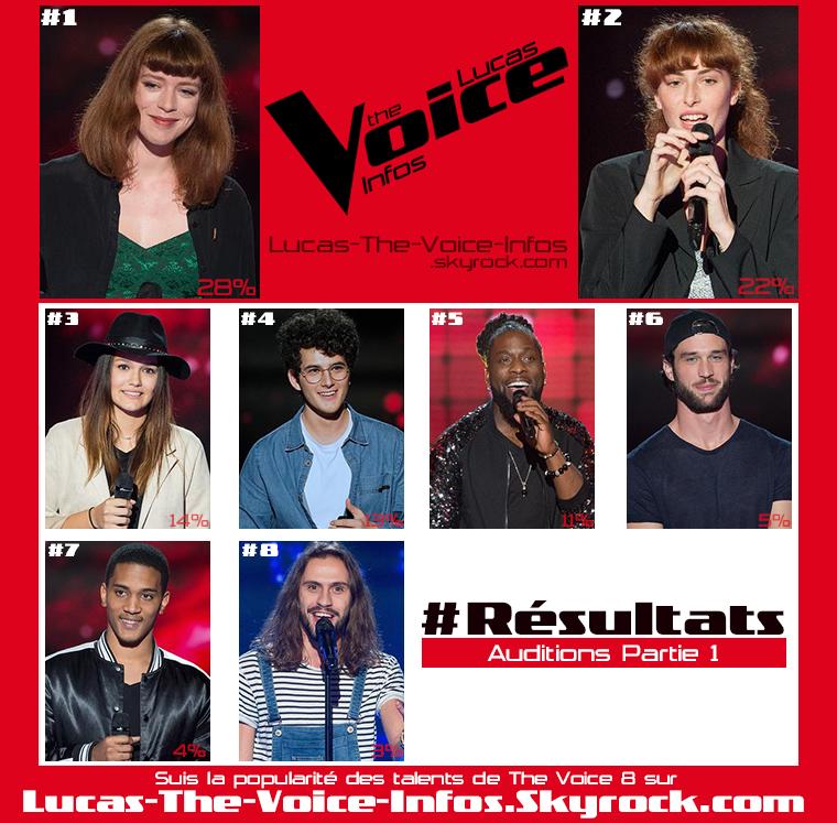#Résultats : Talents Préférés - Auditions Partie 1