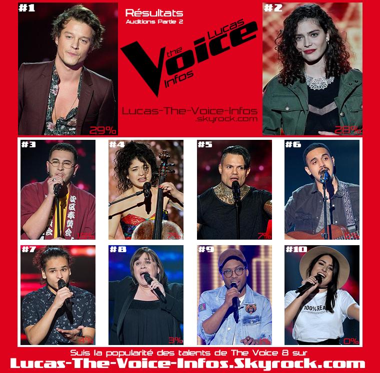 #Résultats : Talents Préférés - Auditions Partie 2