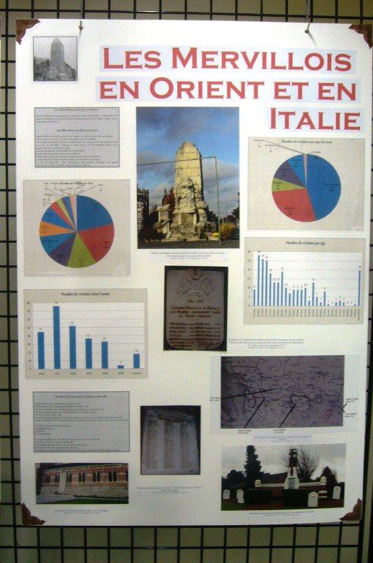 Les soldats mervillois sur les théâtres d'opérations extérieurs de la Grande Guerre, en Orient et en Italie
