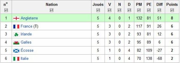 Tournoi des 6 nations : la France termine deuxième