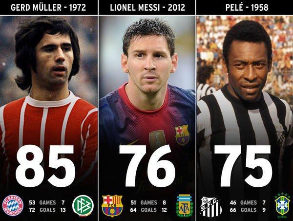 Müller, Messi, Pelé