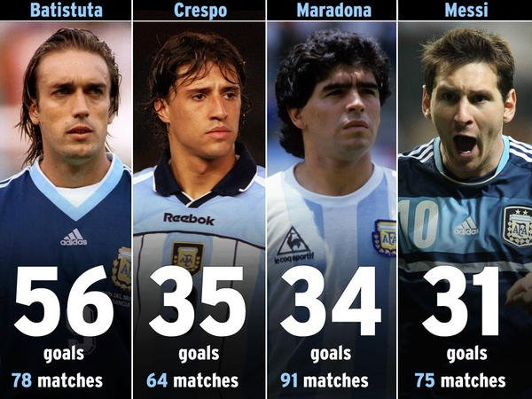 Batistuta plus fort que Messi