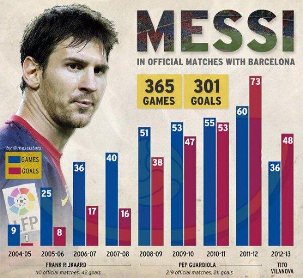 Les stats de Lionel Messi