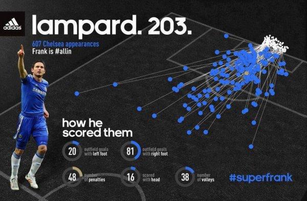 Le record de Frank Lampard