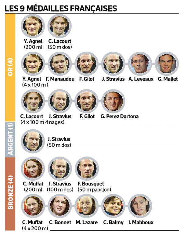 Championnats du monde de natation 2013 : le bilan de l'équipe de France