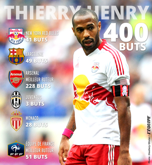 400 buts pour Thierry Henry !