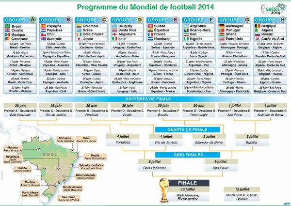 Coupe du monde 2014 : Jour J