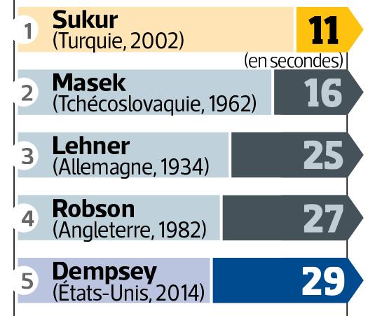 Coupe du monde 2014 : Les premiers matches (Groupes E, F, G, H)