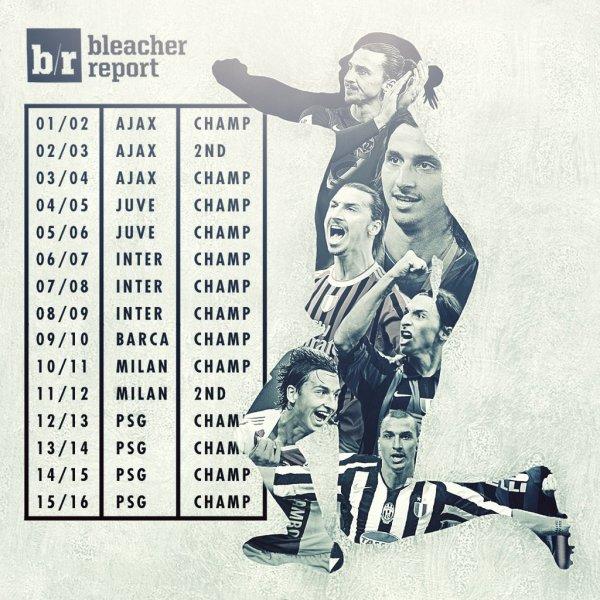 Ligue 1 - Le PSG sacré champion de France 2016
